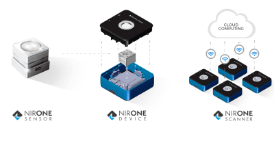 NIRONE Sensor, Device, and Scanner