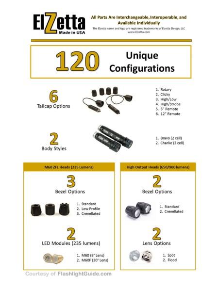 Elzetta 120 Configurations