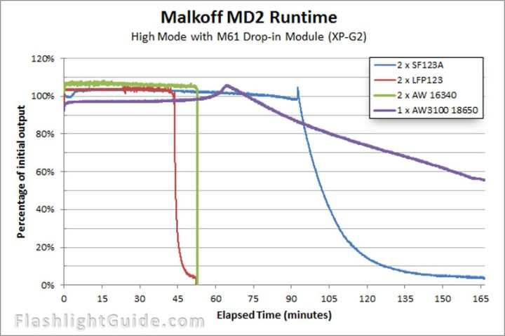 Malkoff MD2 with M61 runtime chart