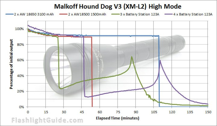 Malkoff Hound Dog