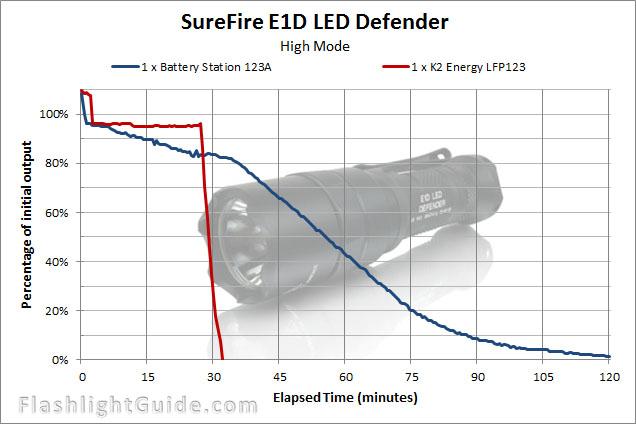 SureFire E1D LED Defender runtime chart