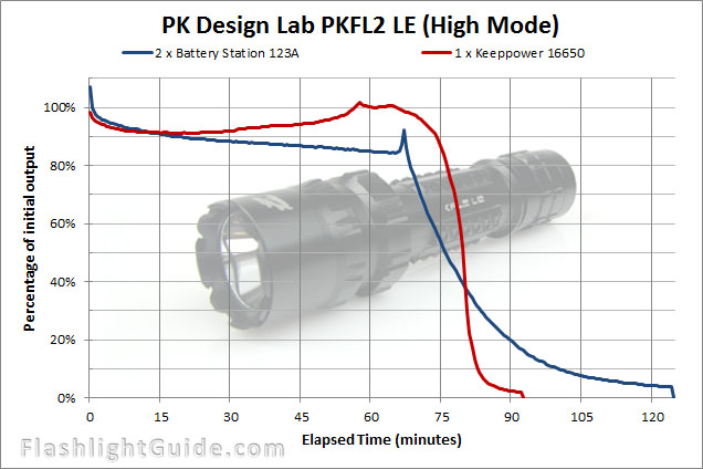 PK Design Lab PK FL2 LE runtime