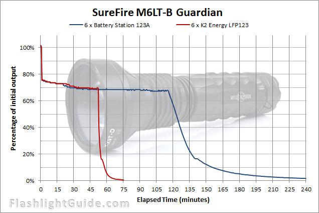 SureFire M6LT-B Runtime