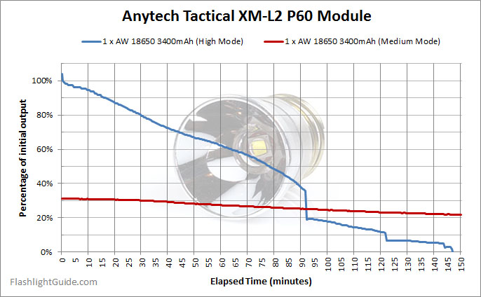Anytech P60 Drop for SureFire runtime