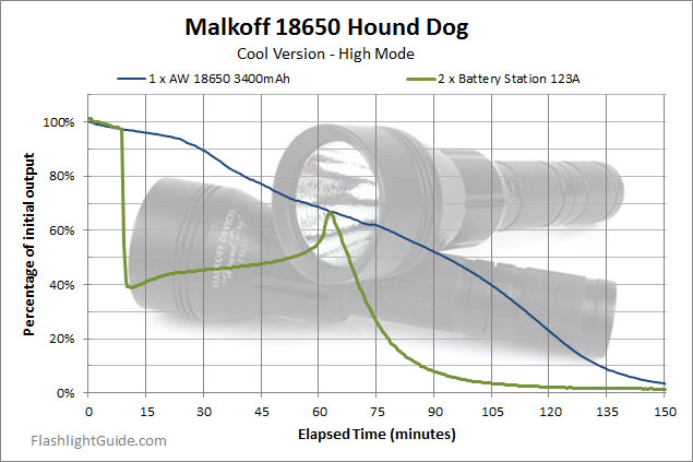Malkoff Hound Dog 18650 runtime