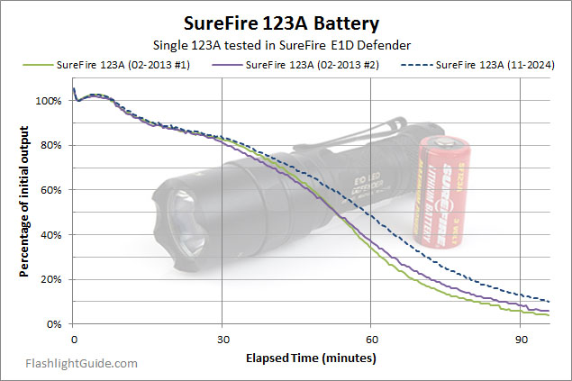 SureFire E1D Defender Runtime Testing