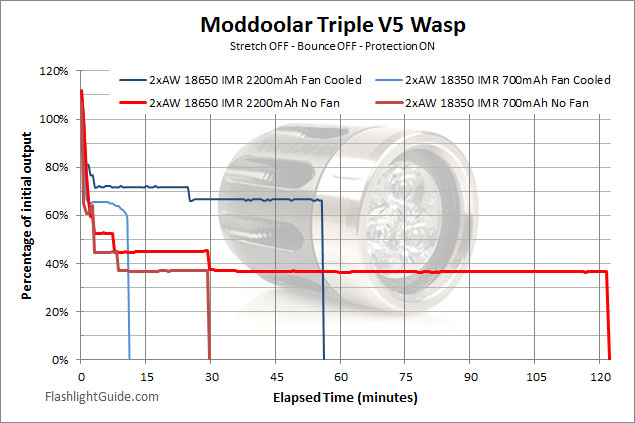 OVEREADY Moddoolar Triple V5 Wasp Runtime