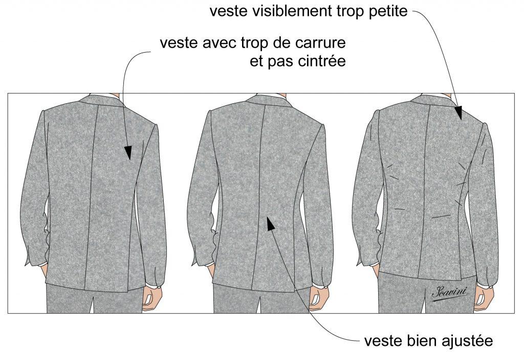 Guide - bien choisir la veste