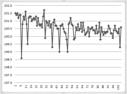 Weighing_1_no_stabilization_period_graph