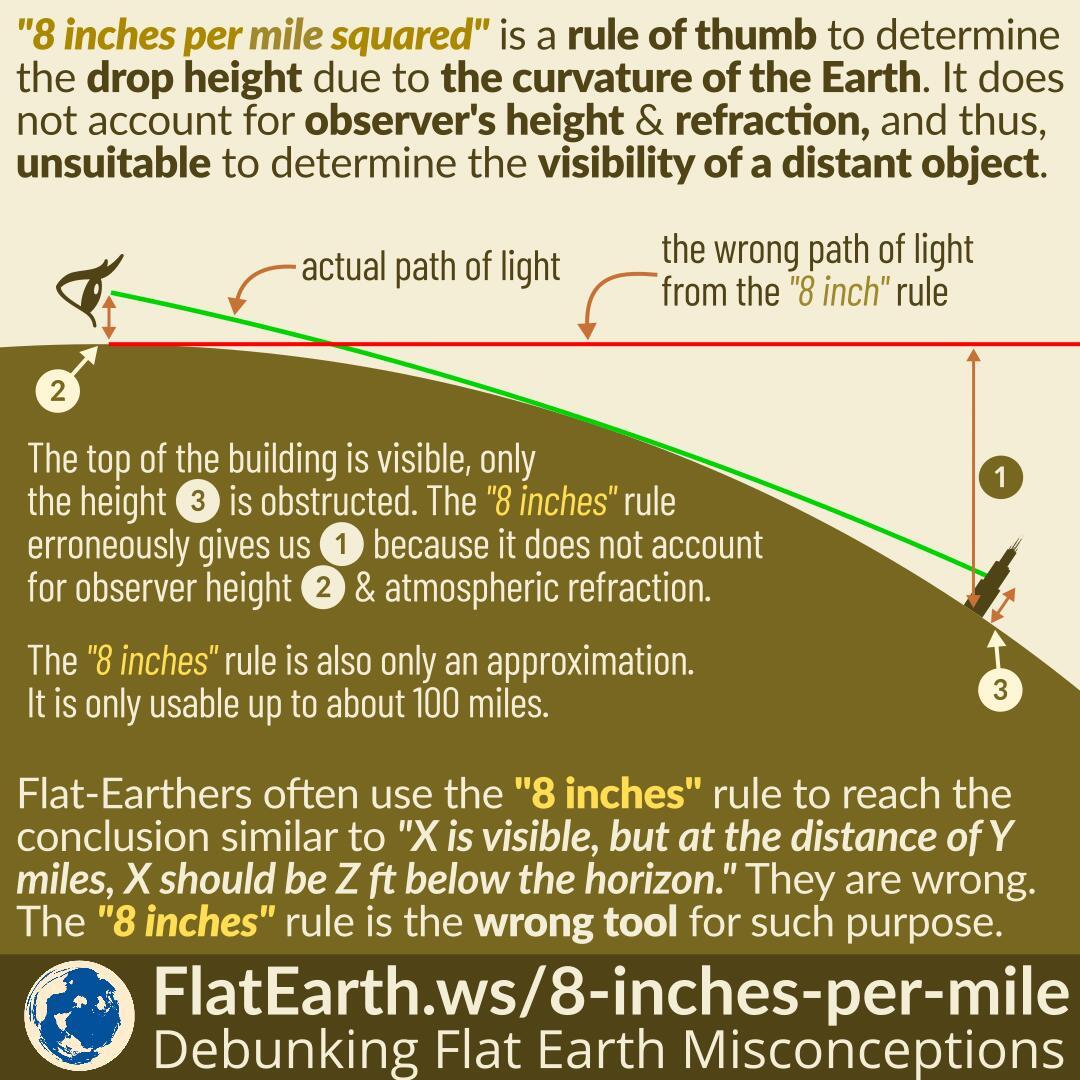 Square Feet Measurement