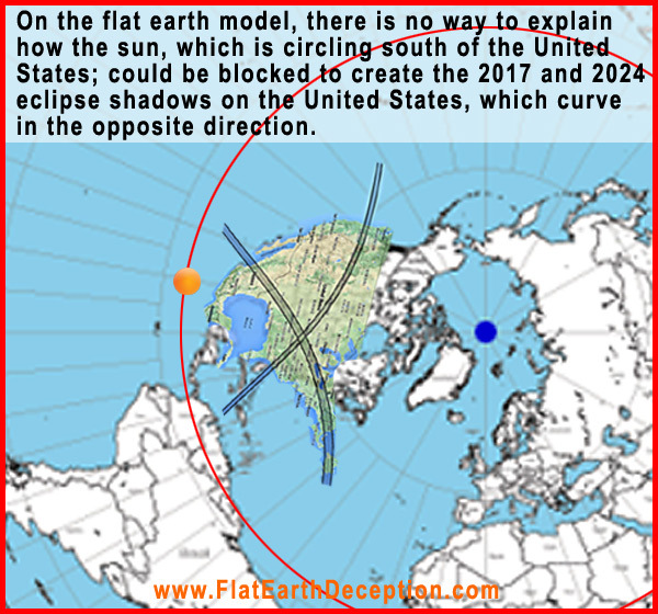 Here are the 2017 and 2024 eclipse paths overlaid on what people are calling a flat earth map. There is no way to explain how an eclipsed sun, which is circling south of the United States; could create shadows on the United States that curve in the opposite direction.