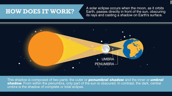 Here's the scientific explanation of how a solar eclipse occurs on the globe earth.