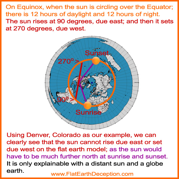The sun cannot rise due east or set due west on the flat earth model