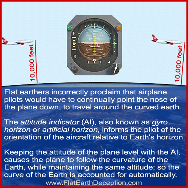 Flat earthers incorrectly proclaim that airplane pilots would have to continually point the nose of the plane down, to travel around the curved earth. The attitude indicator (AI), also known as gyro horizon or artificial horizon, informs the pilot of the orientation of the aircraft relative to Earth's horizon. Keeping the attitude of the plane level with the AI, causes the plane to follow the curvature of the Earth, while maintaining the same altitude; so the curve of the Earth is accounted for automatically.