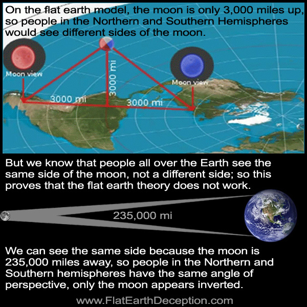 Moon perspective on flat earth and globe earth