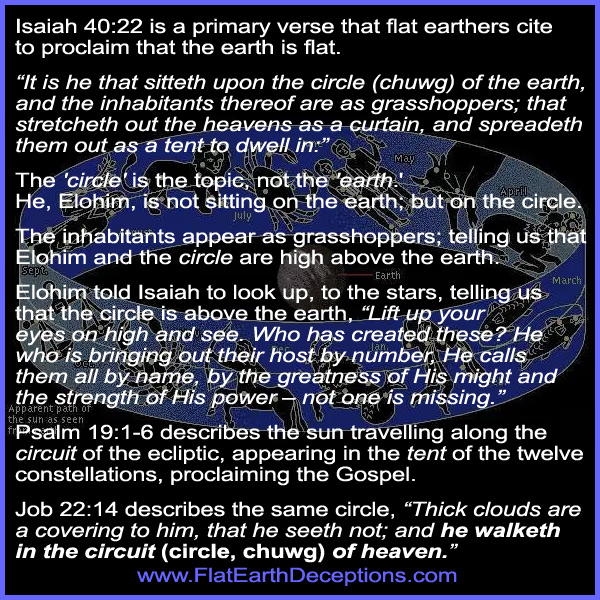 Isaiah 40:22 circle is the ecliptic, not the flat earth
