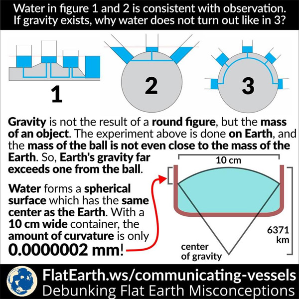 Water curves because it's pulled down by gravity towards the center of the globe earth.