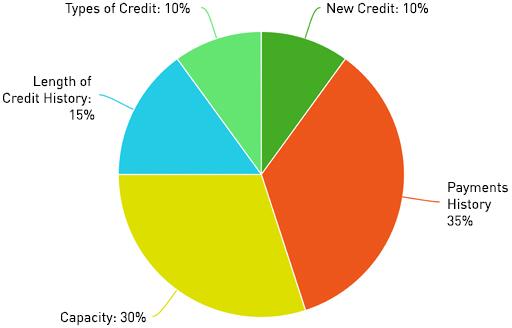 mortgage-info-pie-diagram