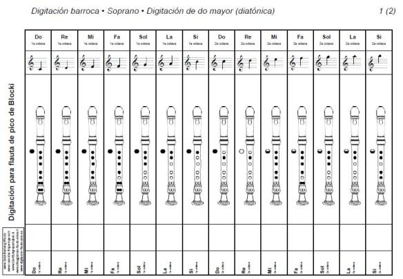 Fragmento de escala diatónica con digitación barroca