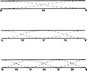 12 Situación de nodos y vientres en los armónicos sucesivos
