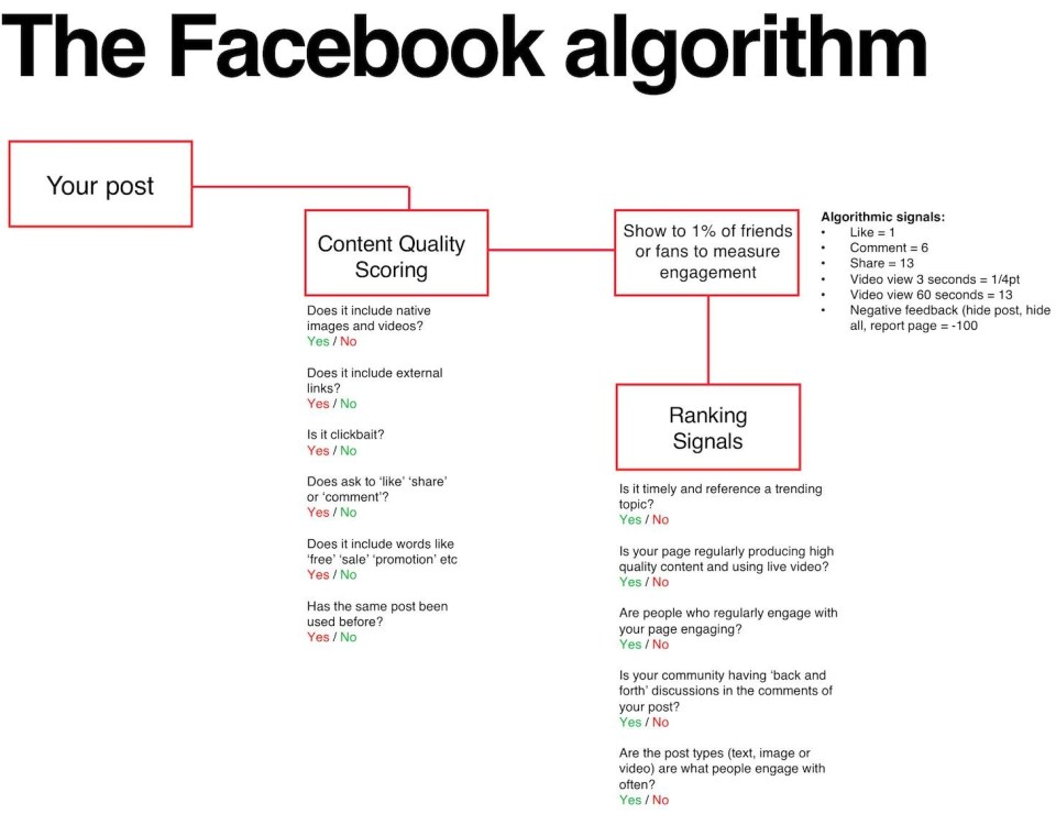 Algoritmo_Facebook