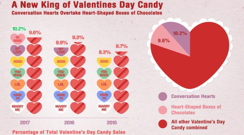 What Valentine S Day Candy Is The Top In Your State Ask This