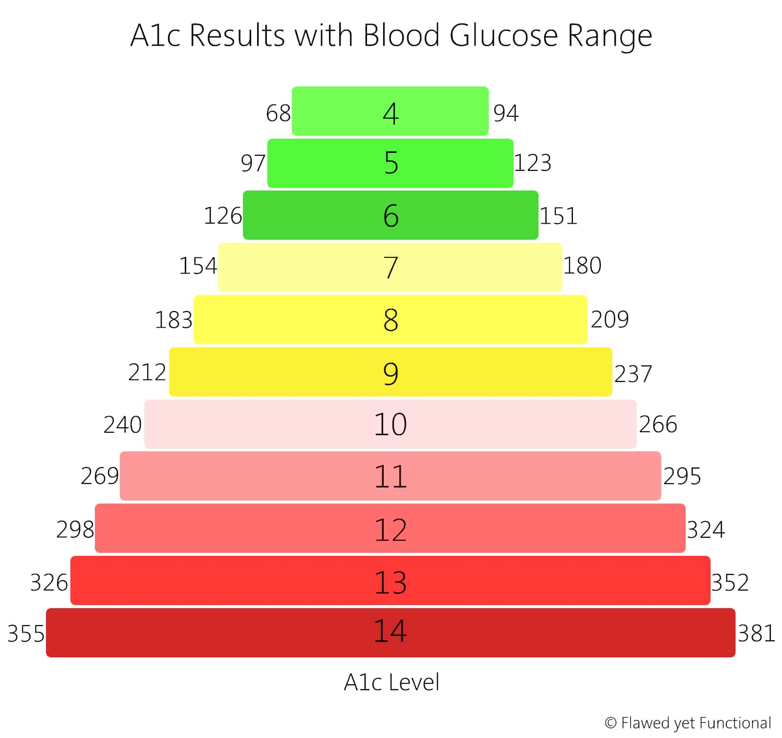 Review For Type 1 Diabetic - Flawed