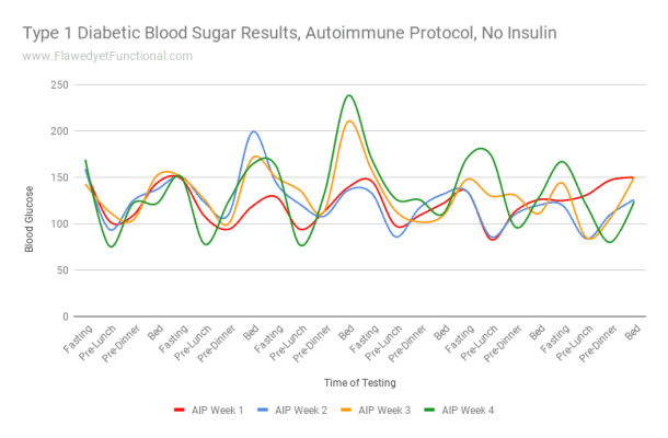 AIP Blood Sugar Chart