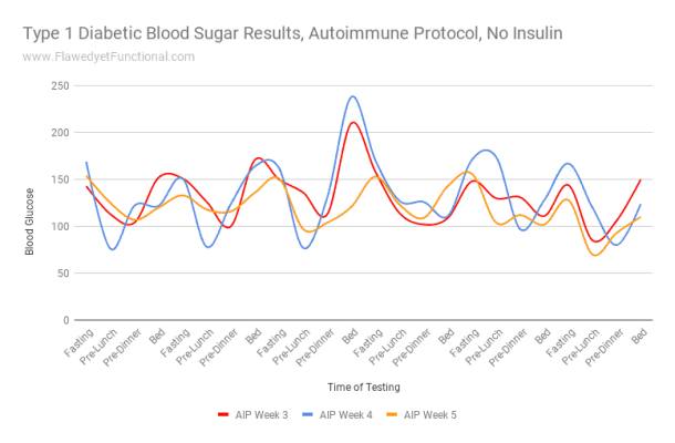 Autoimmune Protocol Blood Sugar