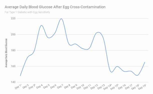 egg sensitivity for a type 1 diabetic