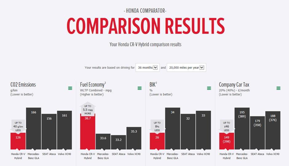 Honda Comparison Tools