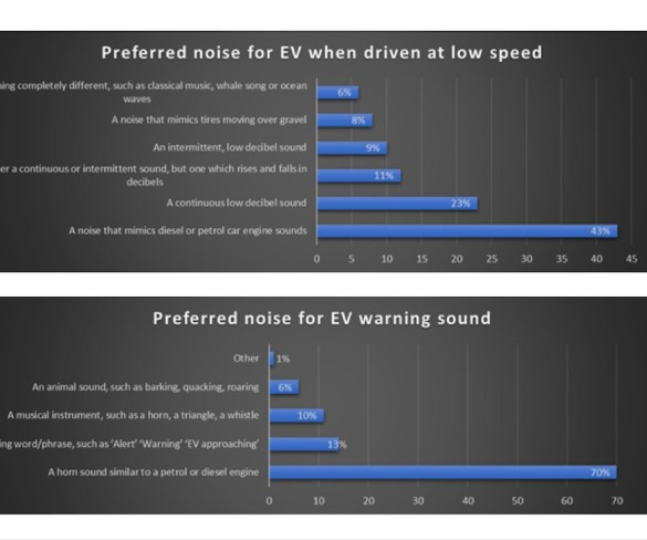 Three-quarters of drivers think EV sounds should be standardised