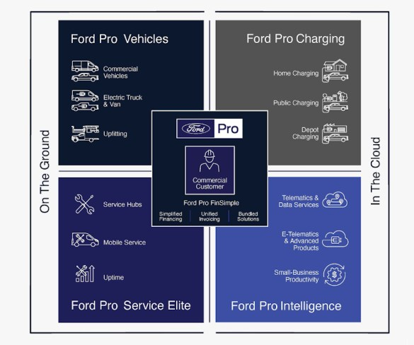 Ford reveals senior leadership team for Pro commercial vehicle business