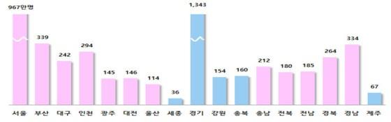 지난해 경기도 인구는 13,427,014 명으로 가장 많았다.  이어 서울의 인구는 9 만 8,465 명, 부산은 3.391946 명, 경남은 3.34,216 명이었다.  행정 안전부 제공