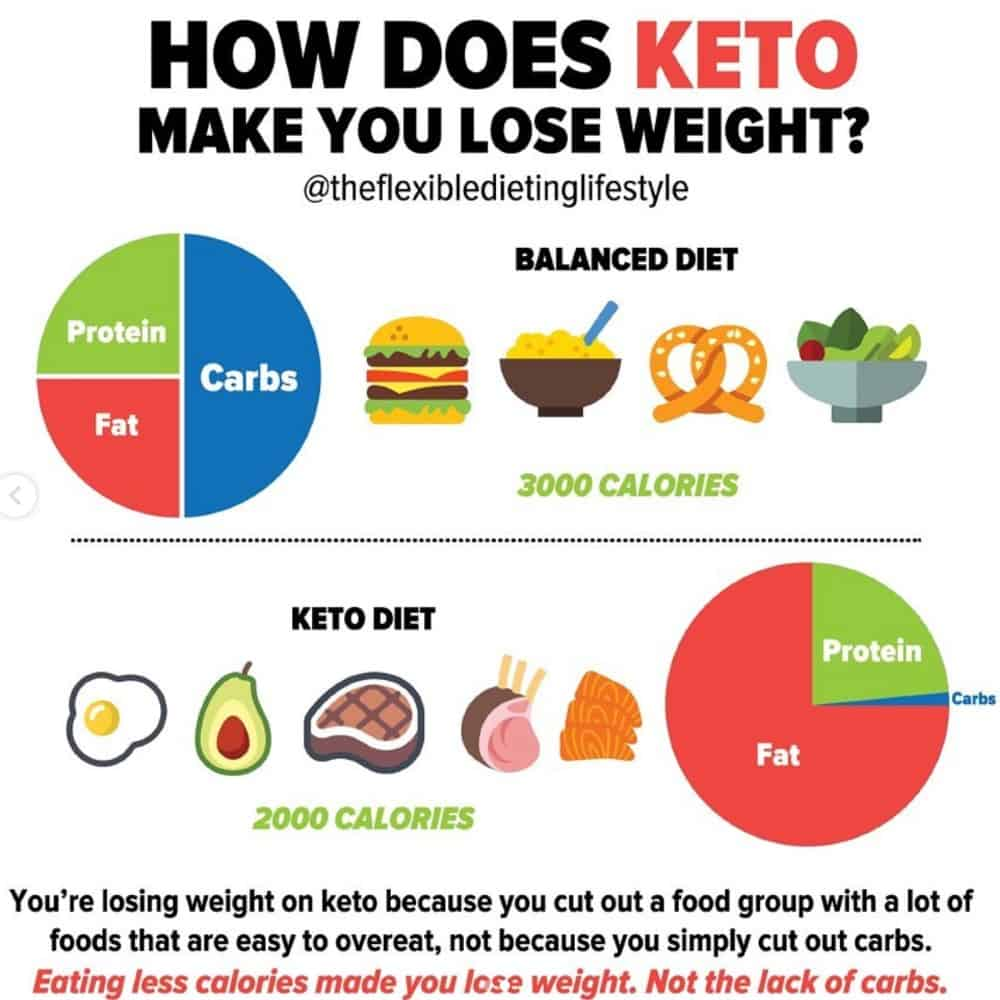 How Does Keto Make You Lose Weight?