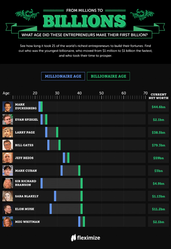 From Buffett to Zuckerberg: See when 21 of the world's richest people made their first billion.