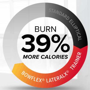 burn more calories than an elliptical