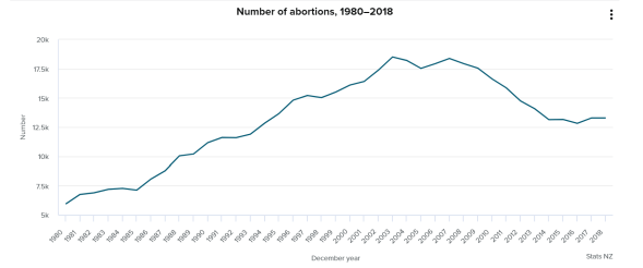 NZ induced abortions 2018