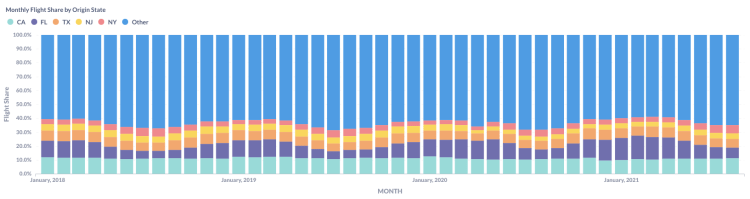 Monthly Flight Share by Origin State