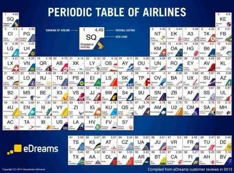 edreams-airline-reviews