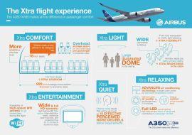 Airbus A350XWB Infographic/Airbus