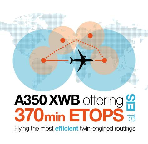 A350 ETOPS Infographic/Airbus