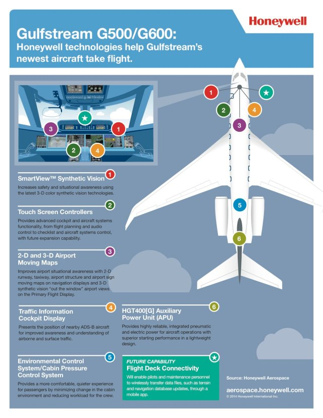 Honeywell Technologies on G500 and G600 Infographic/Honeywell