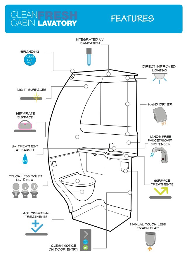 Clean Cabin Fresh Lavatory Features