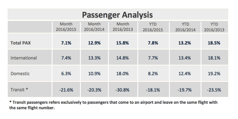 ACI_EUROPE_Airport_Traffic_Report_-_March___Q1_2016_PR_1_pdf__page_4_of_17__1