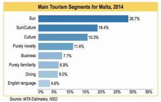 Source: Malta Tourism Authority 2015 Report