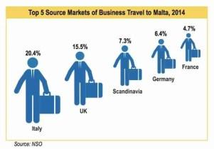 Malta Tourism Authority, Business Travel Market, 2014 Source: MTA