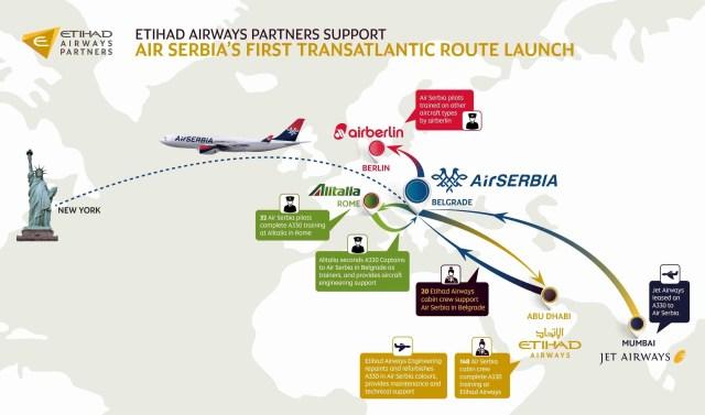SER000020_Air Serbia Infographic EAP Partners-v6