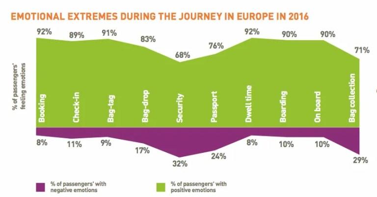 passenger-it-trends-survey-factsheet-europe_pdf__page_2_of_2_