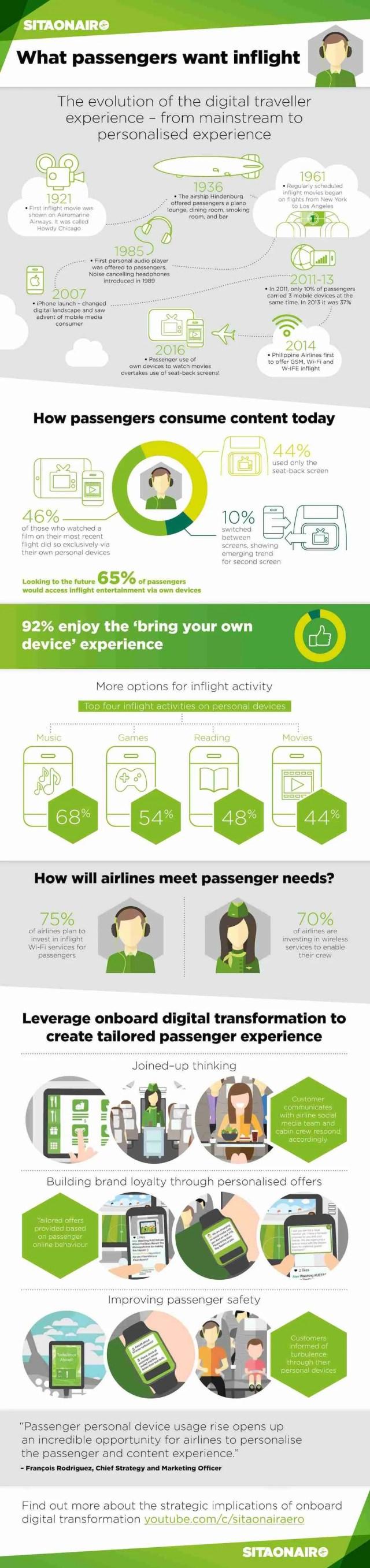 SITA Infographic